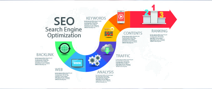 10 Essential SEO Ranking Factors You Need To Rank #1 in 2019