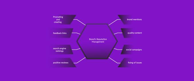 Brand's Reputation Management